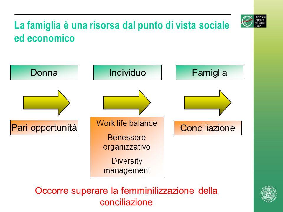 La famiglia è una risorsa dal punto di vista sociale ed economico DonnaIndividuoFamiglia Pari opportunità Work life balance Benessere organizzativo Di
