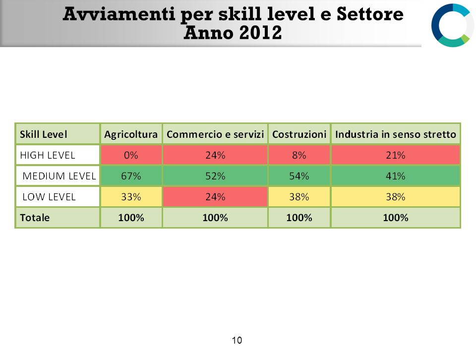 Avviamenti per skill level e Settore Anno 2012 10