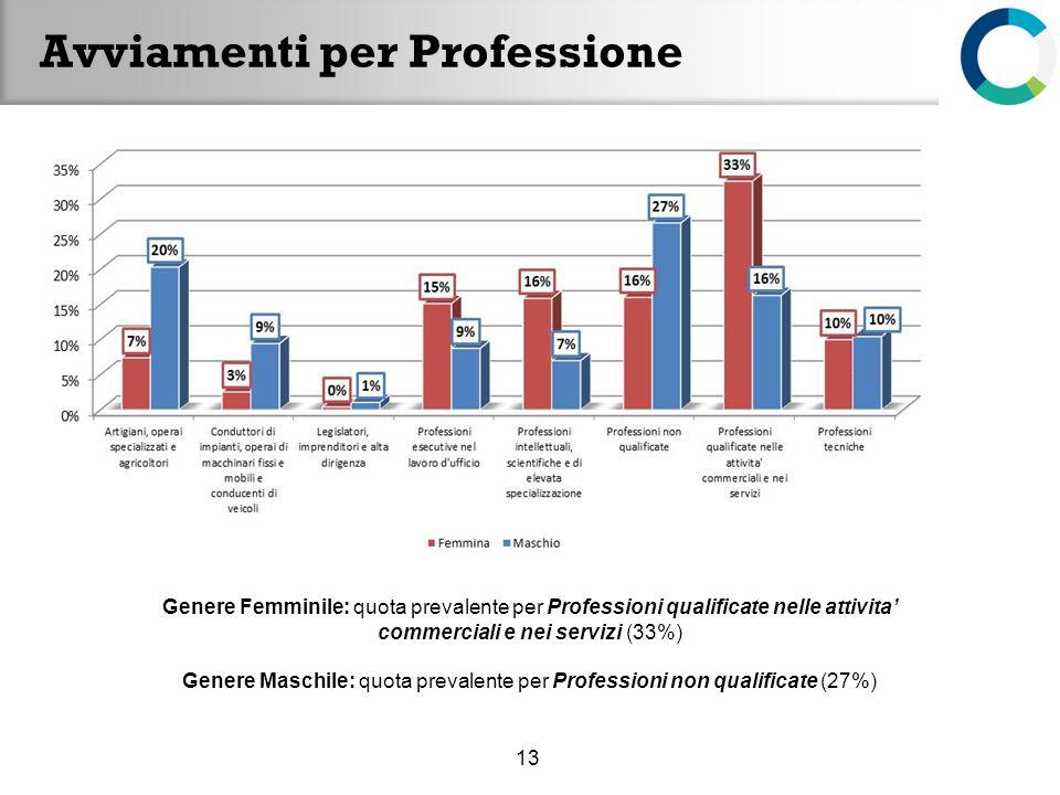 Avviamenti per Professione 13 Genere Femminile: quota prevalente per Professioni qualificate nelle attivita commerciali e nei servizi (33%) Genere Mas