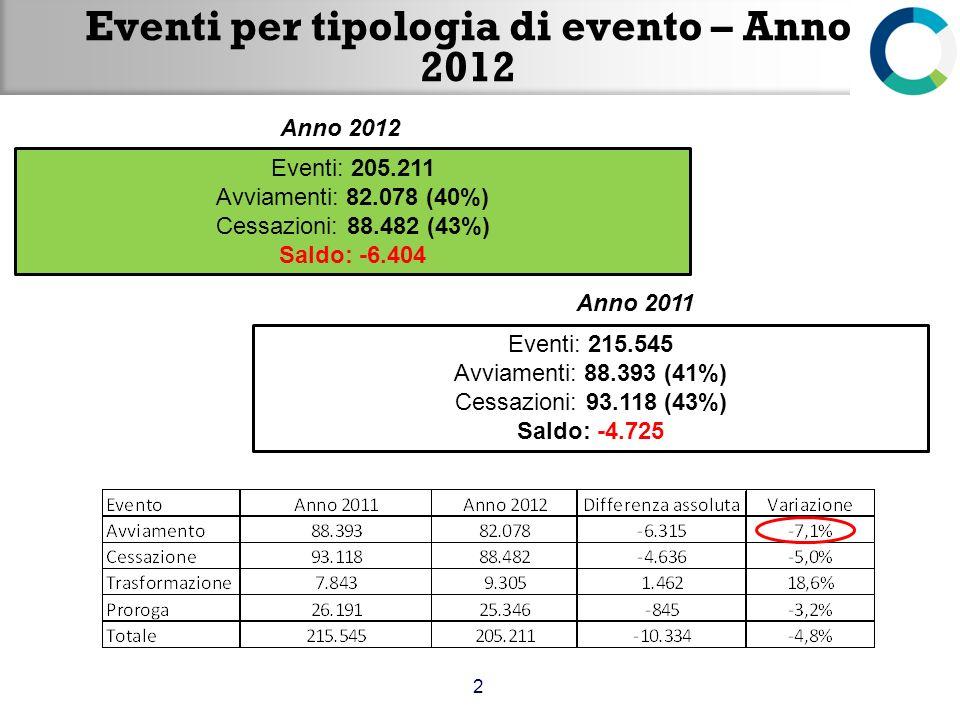 Eventi per tipologia di evento – Anno 2012 2 Eventi: 205.211 Avviamenti: 82.078 (40%) Cessazioni: 88.482 (43%) Saldo: -6.404 Anno 2012 Anno 2011 Event