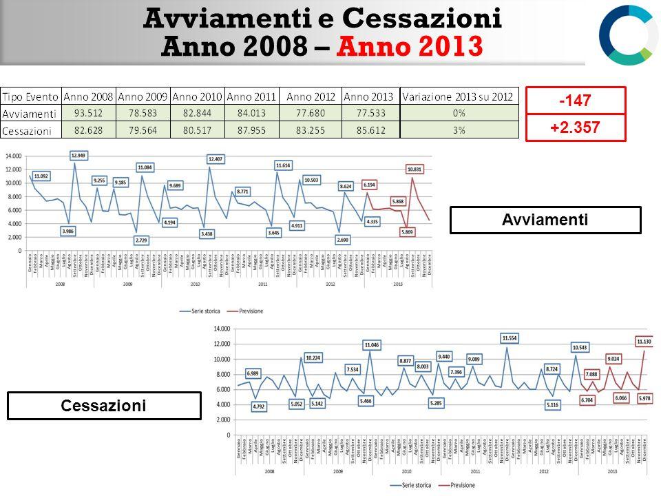 Avviamenti e Cessazioni Anno 2008 – Anno 2013 20 Avviamenti Cessazioni -147 +2.357