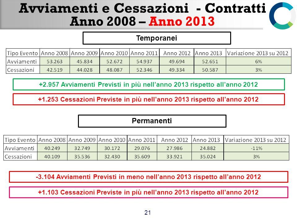 Avviamenti e Cessazioni - Contratti Anno 2008 – Anno 2013 21 +2.957 Avviamenti Previsti in più nellanno 2013 rispetto allanno 2012 +1.253 Cessazioni P