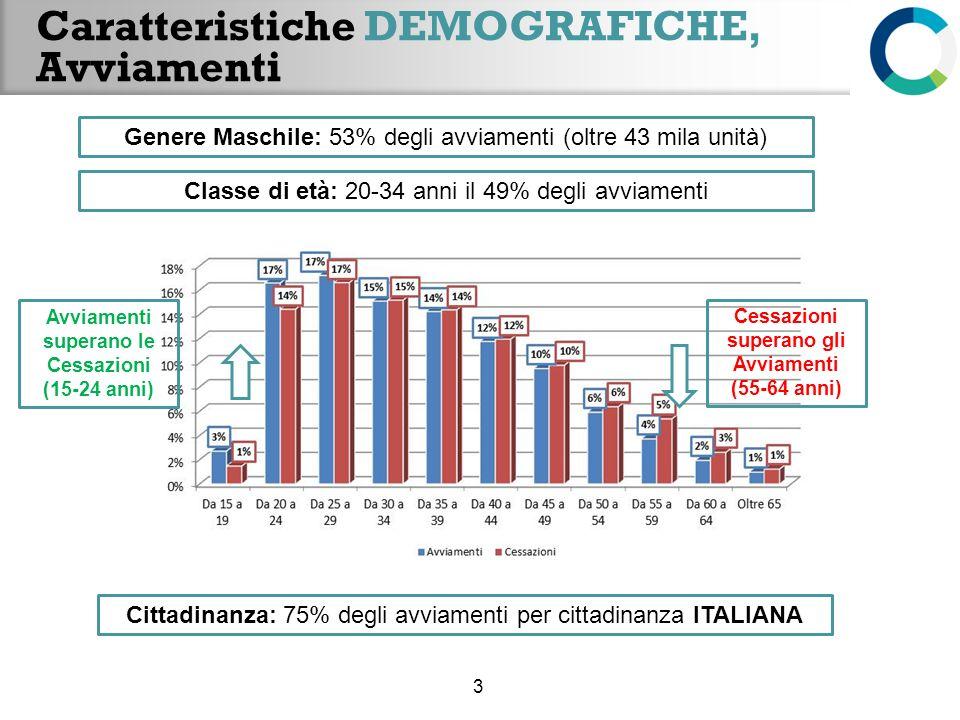 Caratteristiche DEMOGRAFICHE, Avviamenti 3 Genere Maschile: 53% degli avviamenti (oltre 43 mila unità) Classe di età: 20-34 anni il 49% degli avviamen