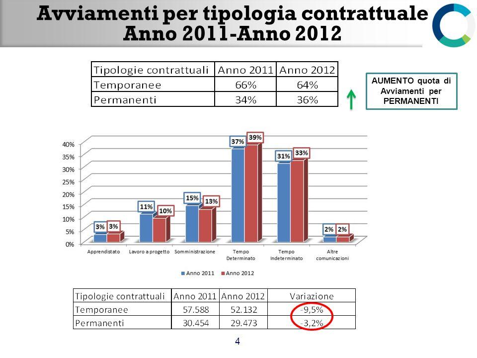 Avviamenti per settore Anno 2011-Anno 2012 5 3 punti percentuali Commercio e servizi 1 punto percentuale Costruzioni 2 punti percentuali Industria