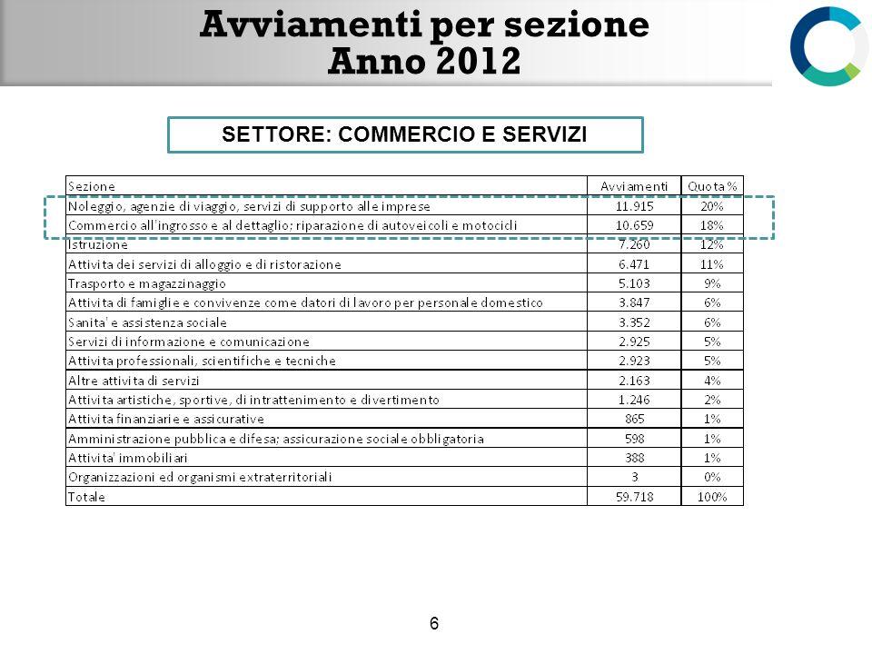 Avviamenti per Settore 17 SEZIONI del Commercio e Servizi