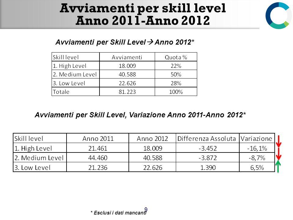 Avviamenti per skill level Anno 2011-Anno 2012 9 Avviamenti per Skill Level Anno 2012* Avviamenti per Skill Level, Variazione Anno 2011-Anno 2012* * E