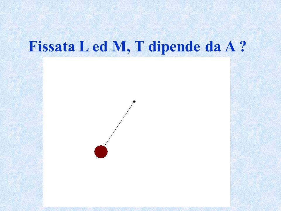 Fissata L ed M, T dipende da A ?