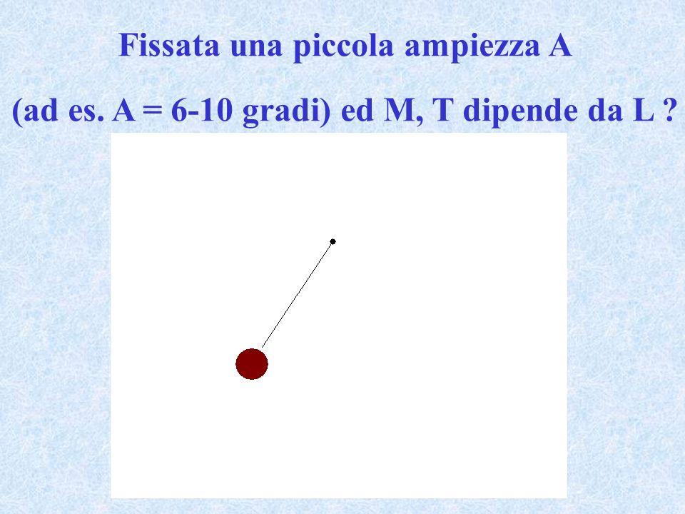 Fissata una piccola ampiezza A (ad es. A = 6-10 gradi) ed M, T dipende da L ?