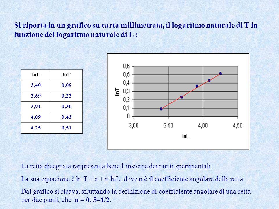 lnLlnT 3,400,09 3,690,23 3,910,36 4,090,43 4,250,51 La retta disegnata rappresenta bene linsieme dei punti sperimentali La sua equazione è ln T = a +