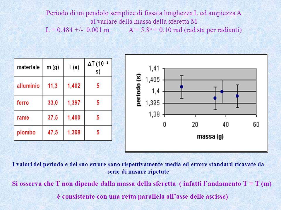I valori del periodo e del suo errore sono rispettivamente media ed errore standard ricavate da serie di misure ripetute Si osserva che T non dipende
