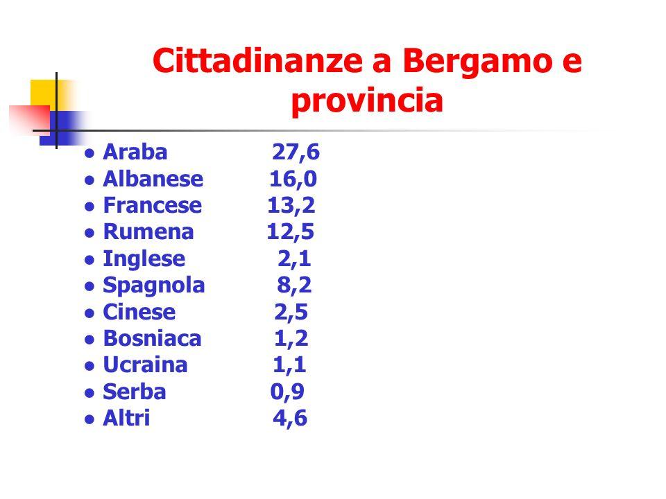 Cittadinanze a Bergamo e provincia Araba 27,6 Albanese 16,0 Francese 13,2 Rumena 12,5 Inglese 2,1 Spagnola 8,2 Cinese 2,5 Bosniaca 1,2 Ucraina 1,1 Serba 0,9 Altri 4,6