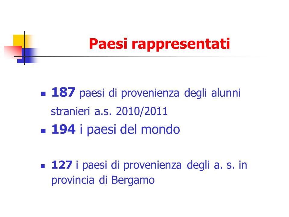 Paesi rappresentati 187 paesi di provenienza degli alunni stranieri a.s. 2010/2011 194 i paesi del mondo 127 i paesi di provenienza degli a. s. in pro
