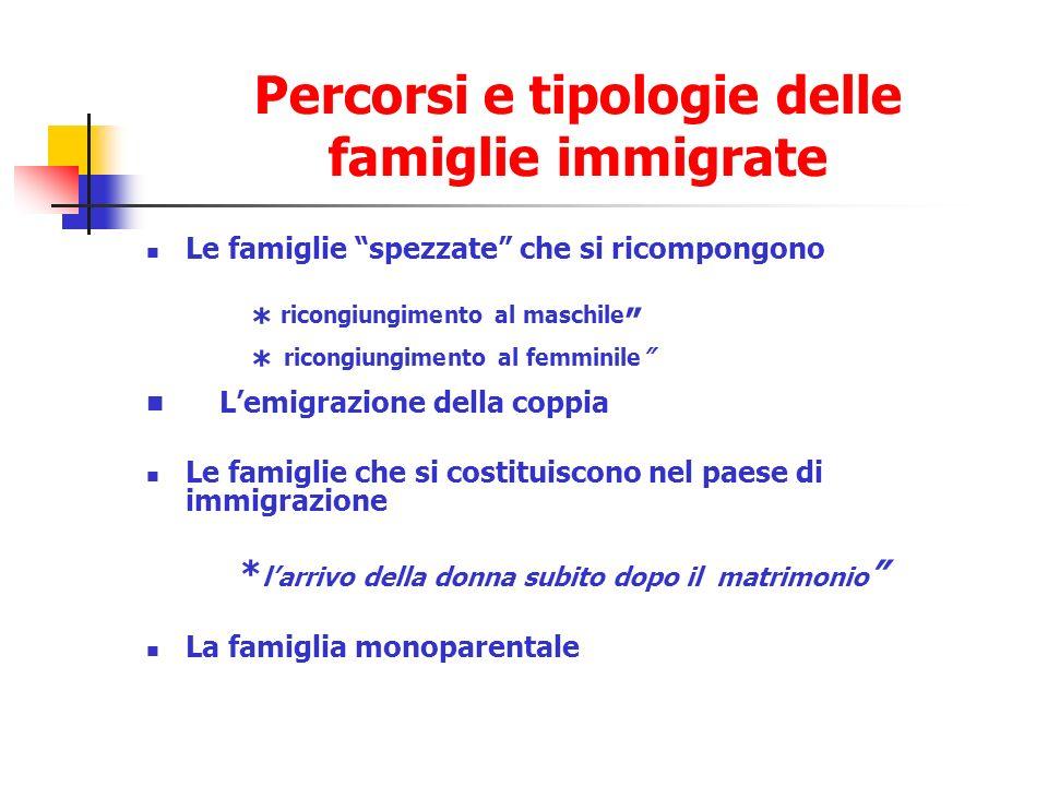 Percorsi e tipologie delle famiglie immigrate Le famiglie spezzate che si ricompongono * ricongiungimento al maschile * ricongiungimento al femminile