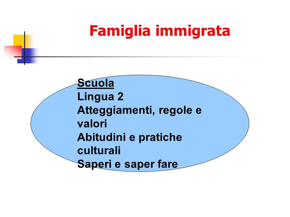 Famiglia immigrata Scuola Lingua 2 Atteggiamenti, regole e valori Abitudini e pratiche culturali Saperi e saper fare