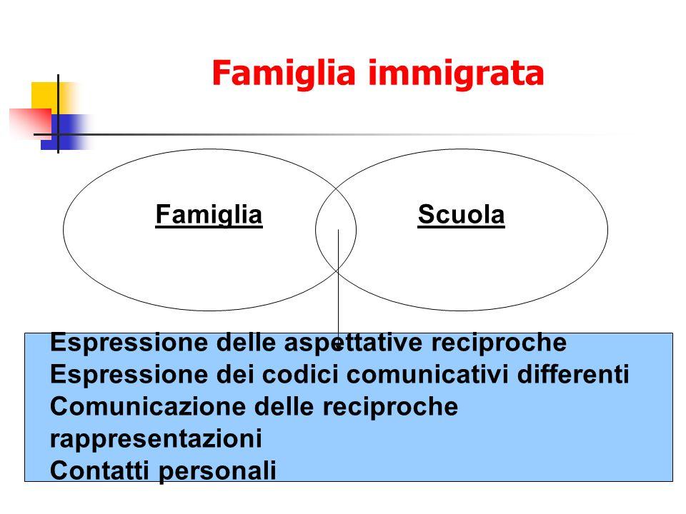 Famiglia immigrata FamigliaScuola Espressione delle aspettative reciproche Espressione dei codici comunicativi differenti Comunicazione delle reciproche rappresentazioni Contatti personali