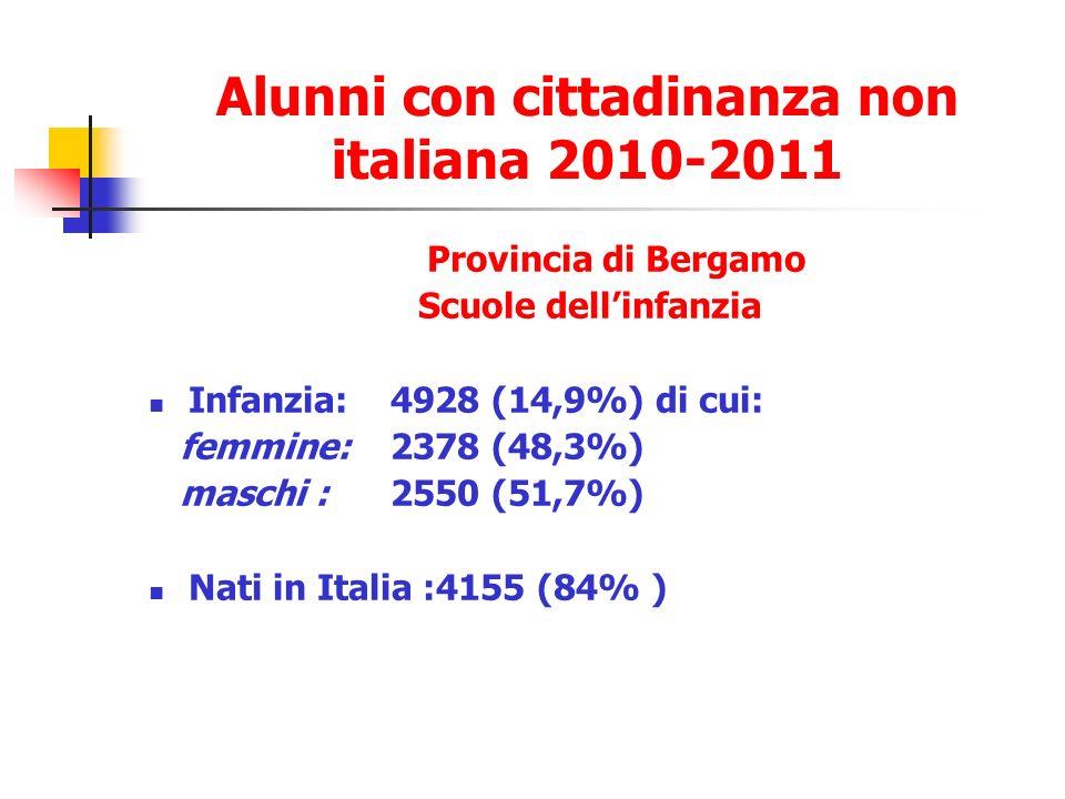 Alunni con cittadinanza non italiana 2010-2011 Provincia di Bergamo Scuole dellinfanzia Infanzia: 4928 (14,9%) di cui: femmine: 2378 (48,3%) maschi : 2550 (51,7%) Nati in Italia :4155 (84% )