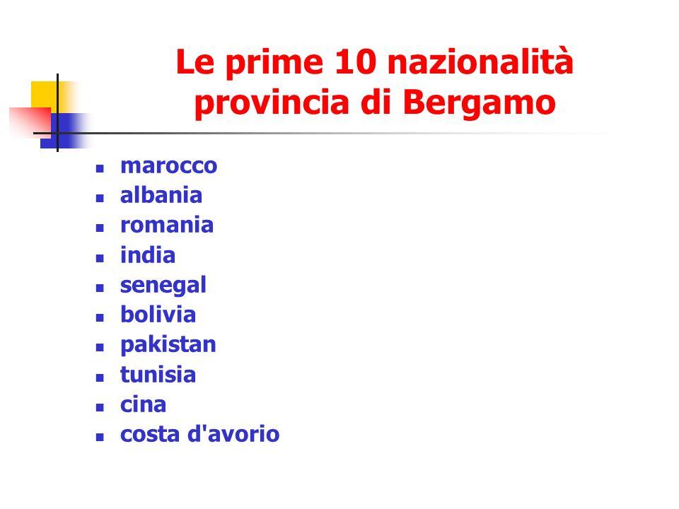 Le prime 10 nazionalità provincia di Bergamo marocco albania romania india senegal bolivia pakistan tunisia cina costa d avorio