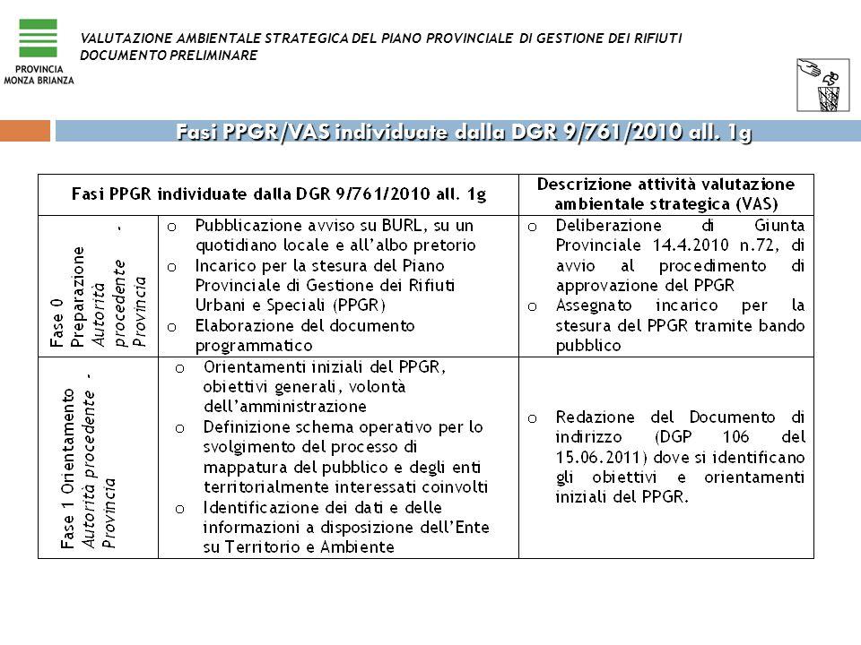 Fasi PPGR/VAS individuate dalla DGR 9/761/2010 all. 1g VALUTAZIONE AMBIENTALE STRATEGICA DEL PIANO PROVINCIALE DI GESTIONE DEI RIFIUTI DOCUMENTO PRELI