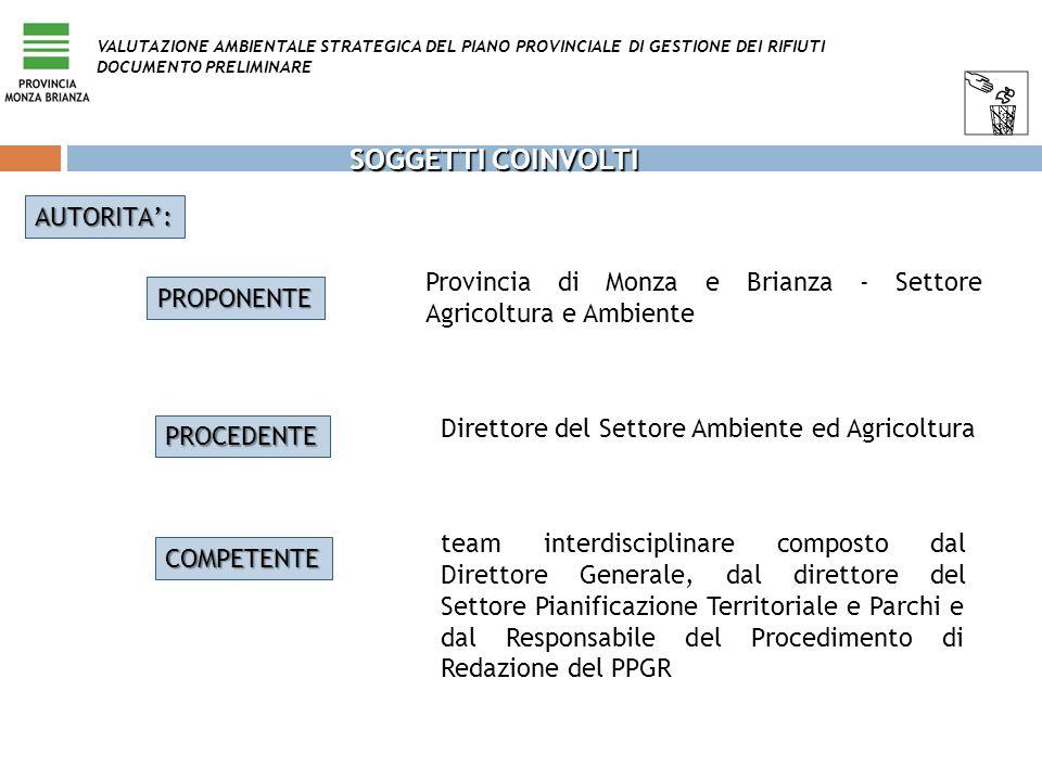 SOGGETTI COINVOLTI PROPONENTE Provincia di Monza e Brianza - Settore Agricoltura e Ambiente PROCEDENTE AUTORITA: Direttore del Settore Ambiente ed Agr