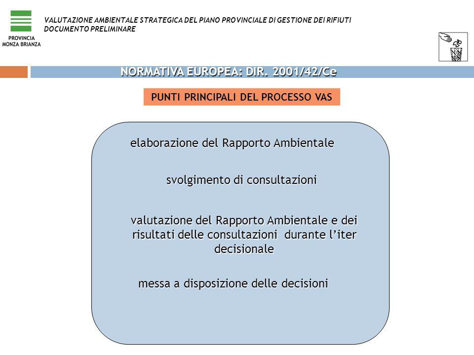 PUNTI PRINCIPALI DEL PROCESSO VAS elaborazione del Rapporto Ambientale svolgimento di consultazioni valutazione del Rapporto Ambientale e dei risultat