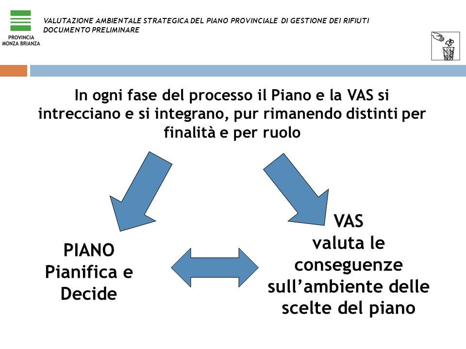 In ogni fase del processo il Piano e la VAS si intrecciano e si integrano, pur rimanendo distinti per finalità e per ruolo PIANO Pianifica e Decide VA