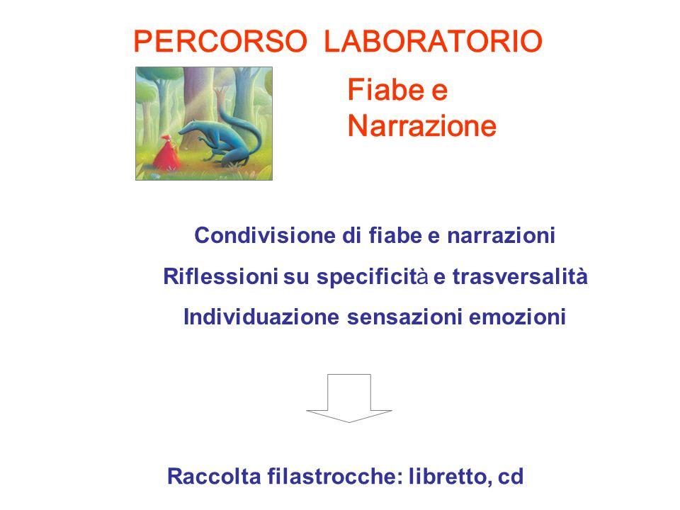 Fiabe e Narrazione Raccolta filastrocche: libretto, cd Condivisione di fiabe e narrazioni Riflessioni su specificità e trasversalità Individuazione se