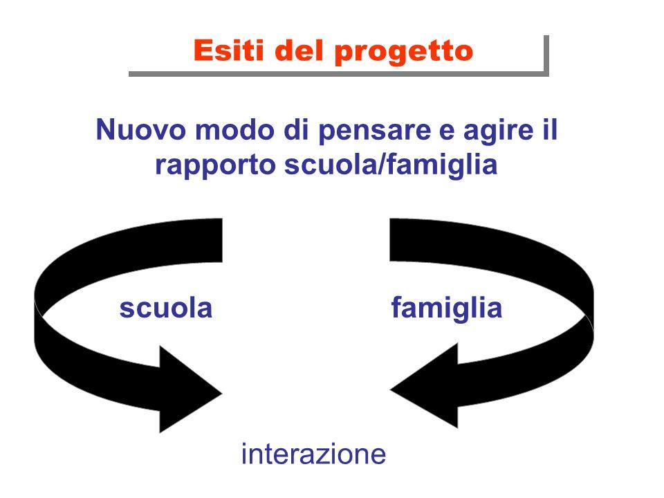 Esiti del progetto Nuovo modo di pensare e agire il rapporto scuola/famiglia scuolafamiglia interazione
