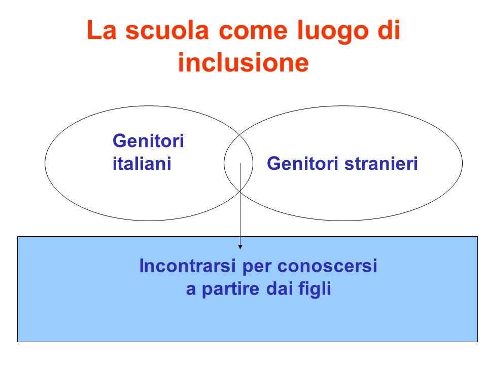 La scuola come luogo di inclusione Genitori italianiGenitori stranieri Incontrarsi per conoscersi a partire dai figli