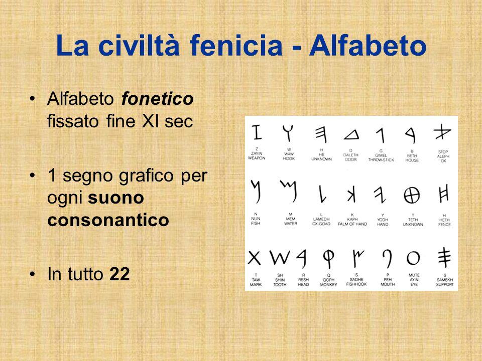 La civiltà fenicia - Alfabeto Alfabeto fonetico fissato fine XI sec 1 segno grafico per ogni suono consonantico In tutto 22