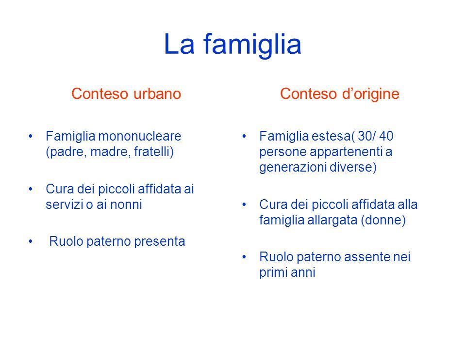 La famiglia Conteso urbano Famiglia mononucleare (padre, madre, fratelli) Cura dei piccoli affidata ai servizi o ai nonni Ruolo paterno presenta Conte