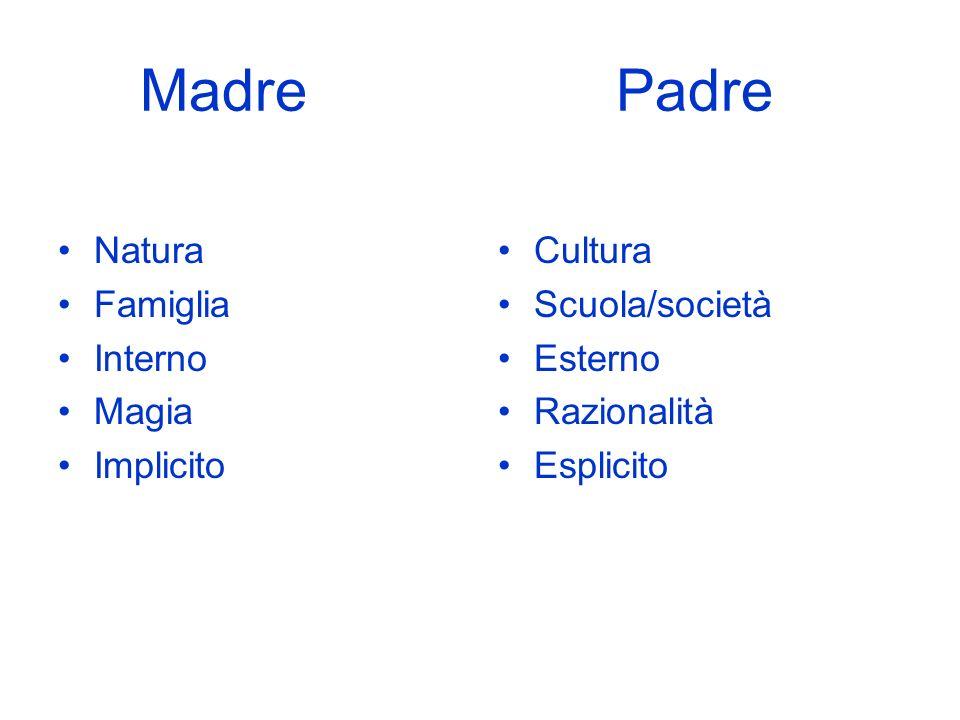 Madre Padre Natura Famiglia Interno Magia Implicito Cultura Scuola/società Esterno Razionalità Esplicito