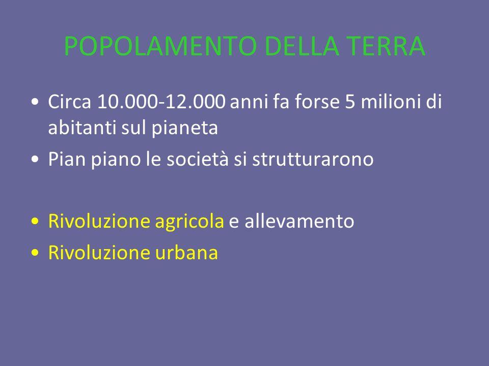 POPOLAMENTO DELLA TERRA Circa 10.000-12.000 anni fa forse 5 milioni di abitanti sul pianeta Pian piano le società si strutturarono Rivoluzione agricol