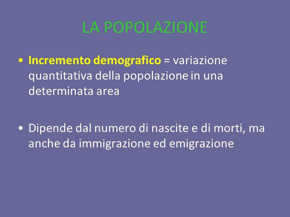 LA POPOLAZIONE Incremento demografico = variazione quantitativa della popolazione in una determinata area Dipende dal numero di nascite e di morti, ma