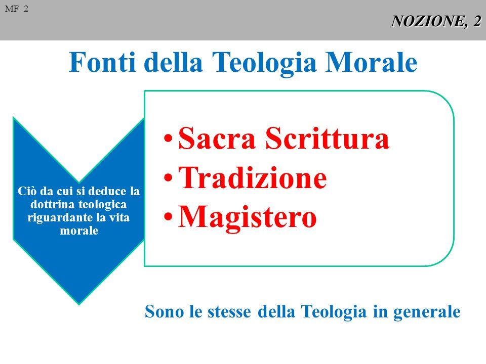 NOZIONE, 2 Fonti della Teologia Morale MF 2 Ciò da cui si deduce la dottrina teologica riguardante la vita morale Sacra Scrittura Tradizione Magistero