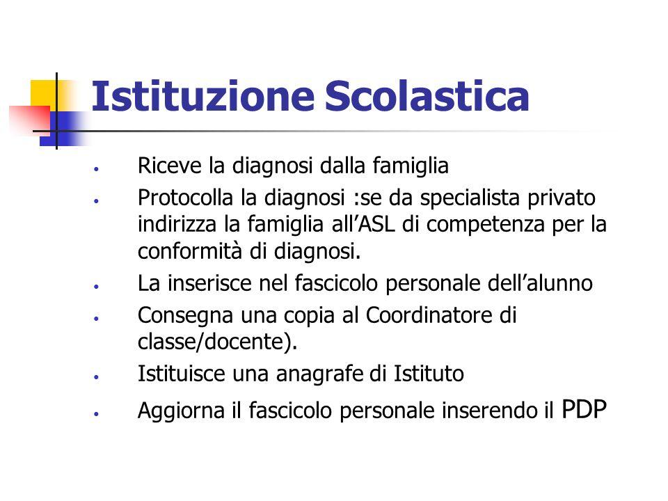 Istituzione Scolastica Riceve la diagnosi dalla famiglia Protocolla la diagnosi :se da specialista privato indirizza la famiglia allASL di competenza per la conformità di diagnosi.