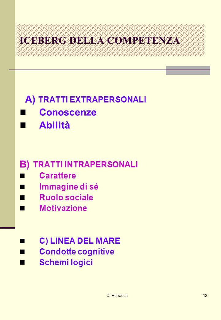 C. Petracca12 A) TRATTI EXTRAPERSONALI Conoscenze Abilità B) TRATTI INTRAPERSONALI Carattere Immagine di sé Ruolo sociale Motivazione C) LINEA DEL MAR