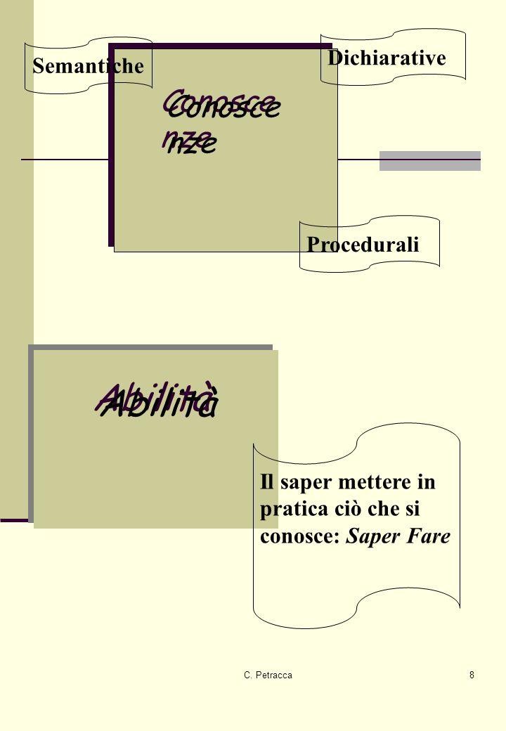 C. Petracca8 Conosce nze Abilità Semantiche Dichiarative Procedurali Il saper mettere in pratica ciò che si conosce: Saper Fare