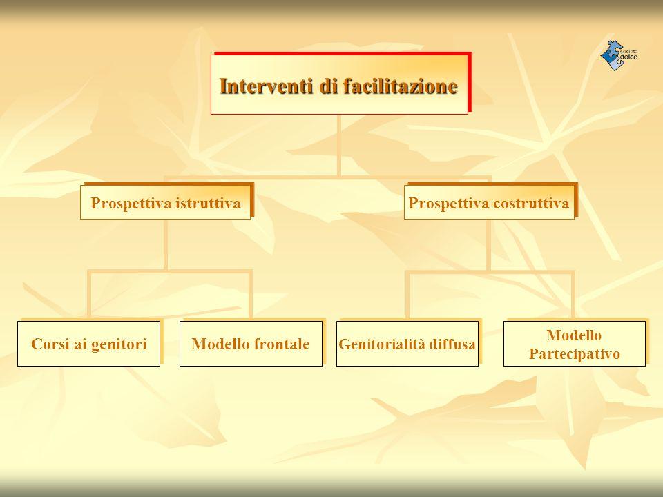 Interventi di facilitazione Prospettiva istruttiva Corsi ai genitori Modello frontale Prospettiva costruttiva Genitorialità diffusa Modello Partecipat