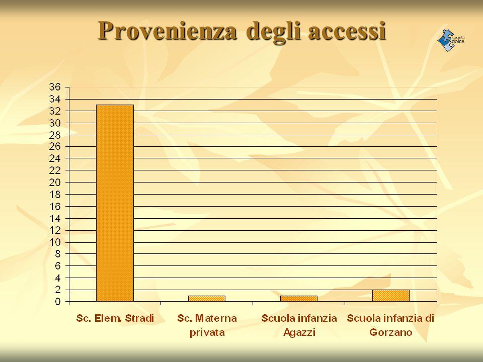Provenienza degli accessi
