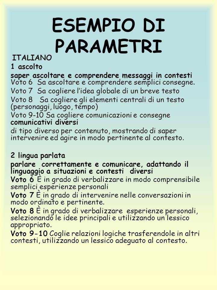 ESEMPIO DI PARAMETRI ITALIANO 1 ascolto saper ascoltare e comprendere messaggi in contesti Voto 6 Sa ascoltare e comprendere semplici consegne.