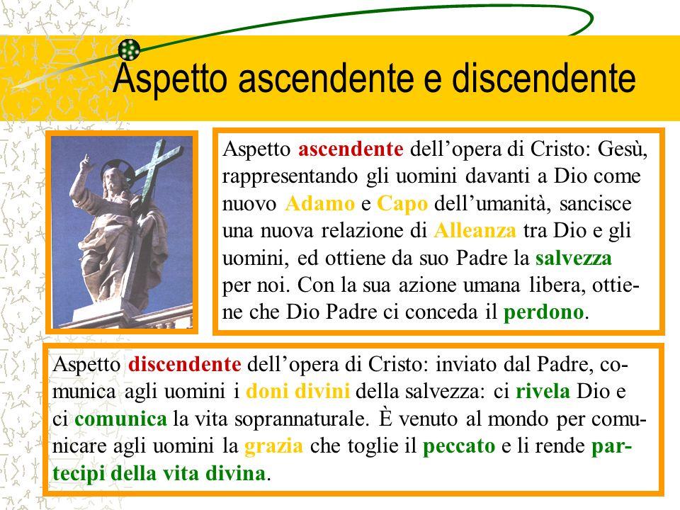 Aspetto ascendente e discendente Aspetto ascendente dellopera di Cristo: Gesù, rappresentando gli uomini davanti a Dio come nuovo Adamo e Capo delluma