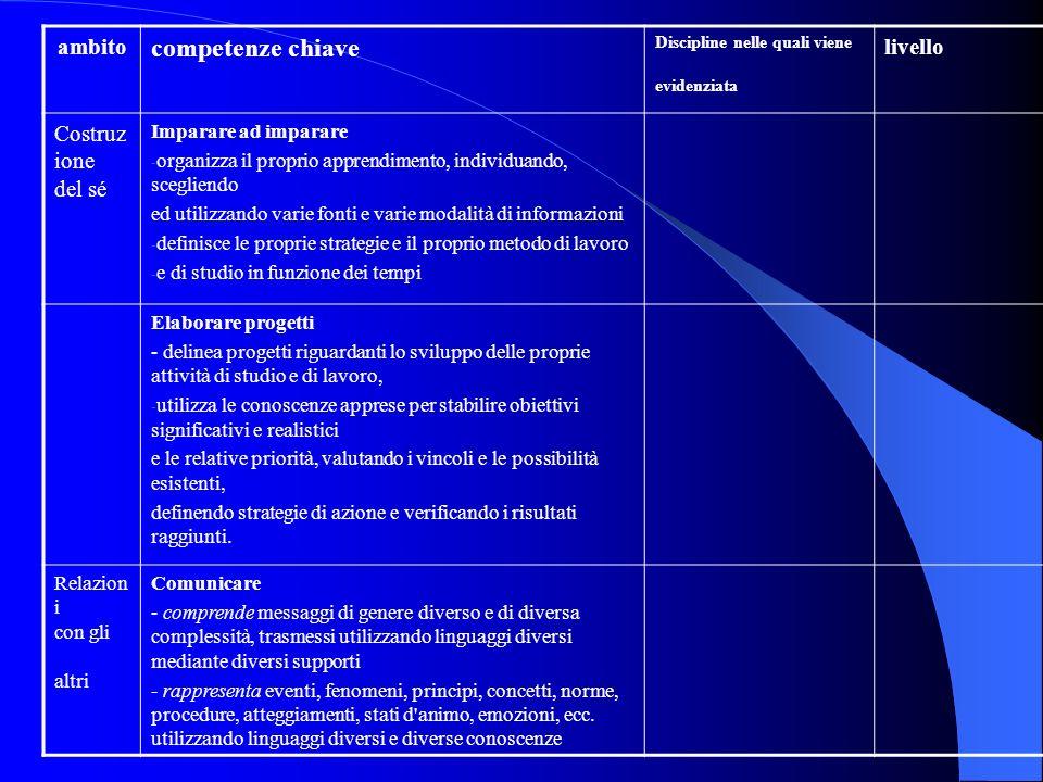 ambito competenze chiave Discipline nelle quali viene evidenziata livello osse rvaz ioni Costruz ione del sé Imparare ad imparare - organizza il propr