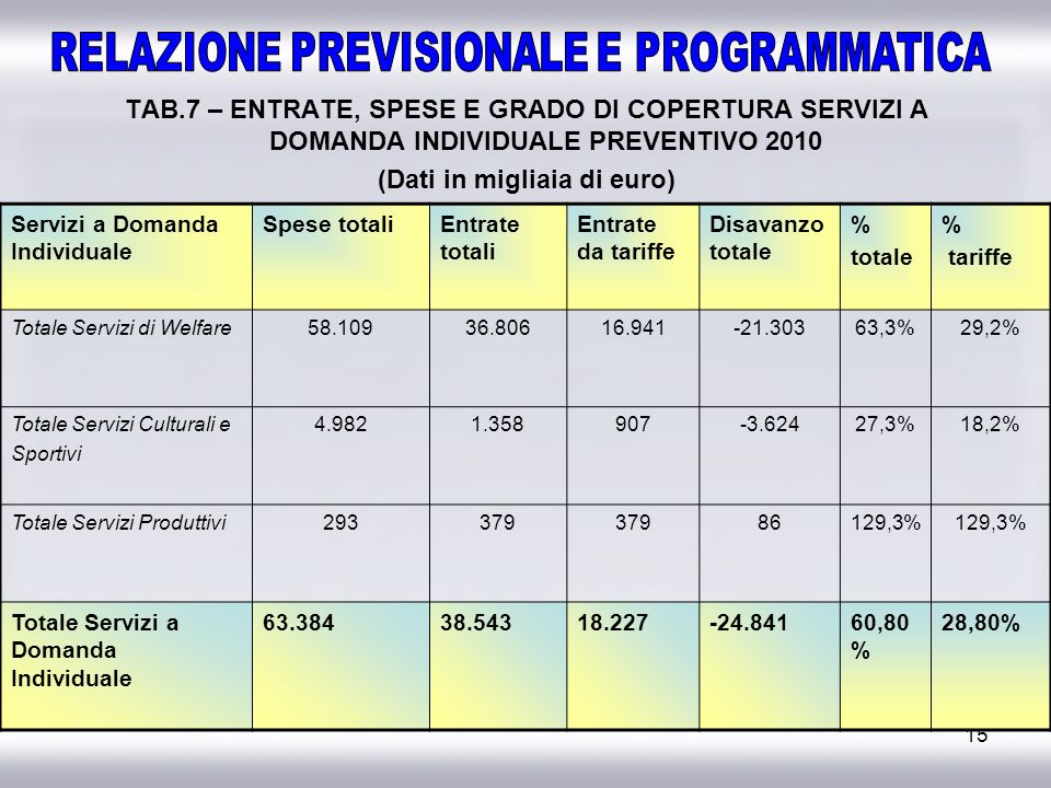 15 TAB.7 – ENTRATE, SPESE E GRADO DI COPERTURA SERVIZI A DOMANDA INDIVIDUALE PREVENTIVO 2010 (Dati in migliaia di euro) Servizi a Domanda Individuale