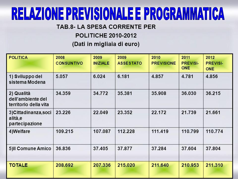 19 TAB.8- LA SPESA CORRENTE PER POLITICHE 2010-2012 (Dati in migliaia di euro) POLITICA2008 CONSUNTIVO 2009 INIZIALE 2009 ASSESTATO 2010 PREVISIONE 20