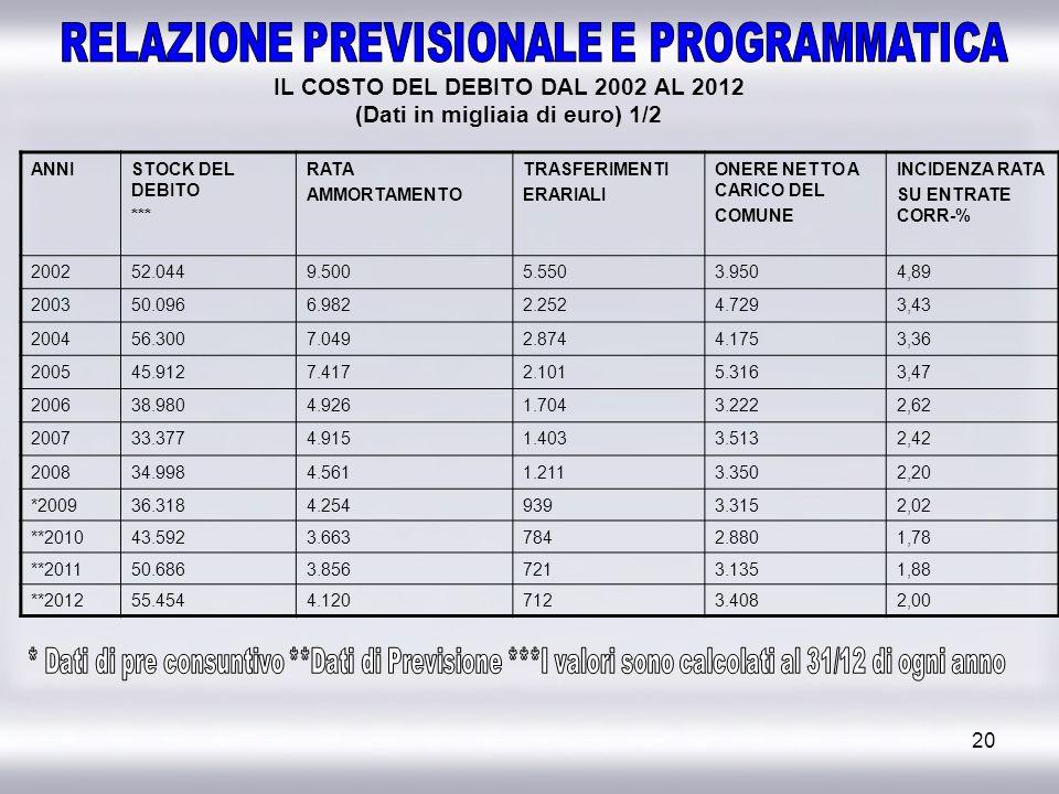 20 IL COSTO DEL DEBITO DAL 2002 AL 2012 (Dati in migliaia di euro) 1/2 ANNISTOCK DEL DEBITO *** RATA AMMORTAMENTO TRASFERIMENTI ERARIALI ONERE NETTO A