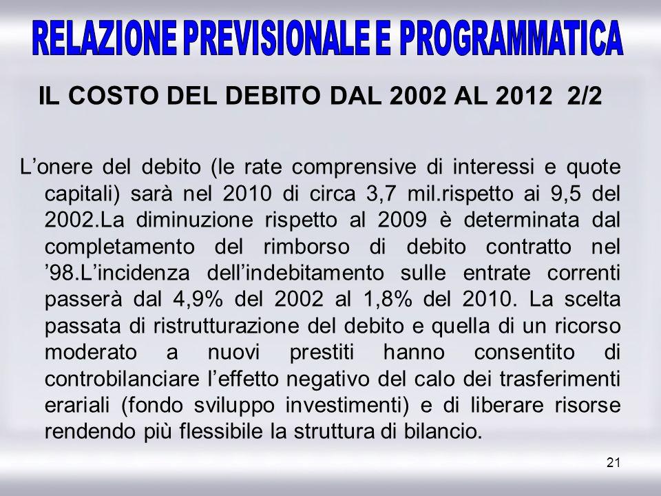 21 IL COSTO DEL DEBITO DAL 2002 AL 2012 2/2 Lonere del debito (le rate comprensive di interessi e quote capitali) sarà nel 2010 di circa 3,7 mil.rispe