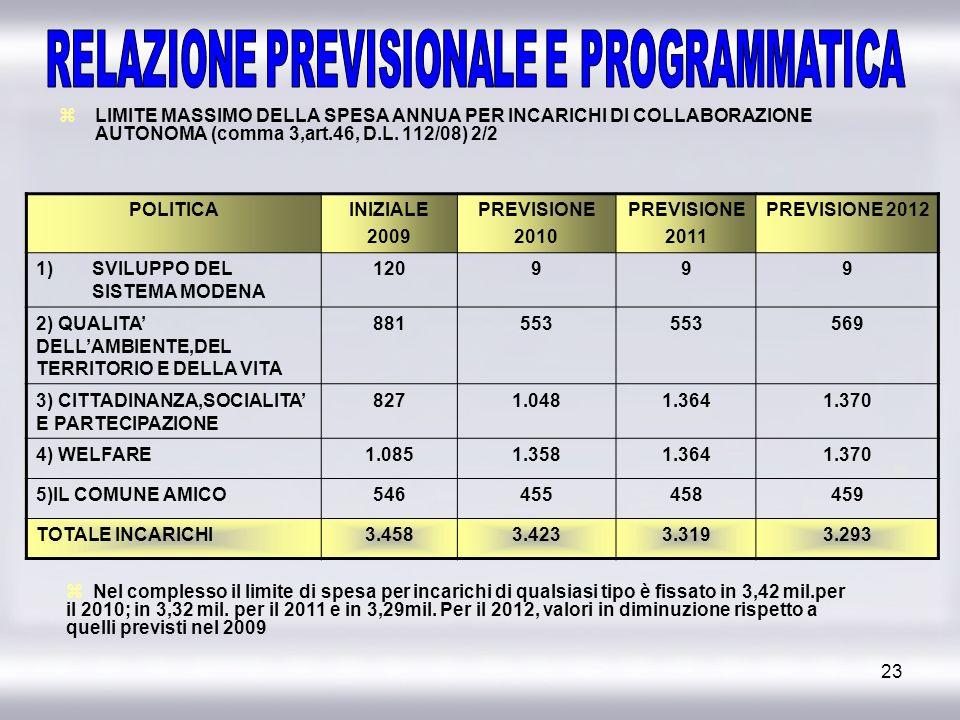 23 LIMITE MASSIMO DELLA SPESA ANNUA PER INCARICHI DI COLLABORAZIONE AUTONOMA (comma 3,art.46, D.L. 112/08) 2/2 POLITICAINIZIALE 2009 PREVISIONE 2010 P