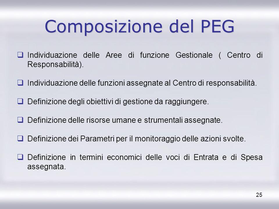 25 Composizione del PEG Individuazione delle Aree di funzione Gestionale ( Centro di Responsabilità). Individuazione delle funzioni assegnate al Centr
