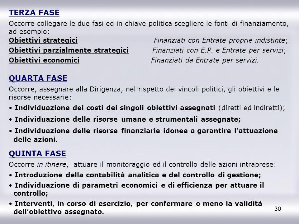 30 TERZA FASE Occorre collegare le due fasi ed in chiave politica scegliere le fonti di finanziamento, ad esempio: Obiettivi strategici Finanziati con
