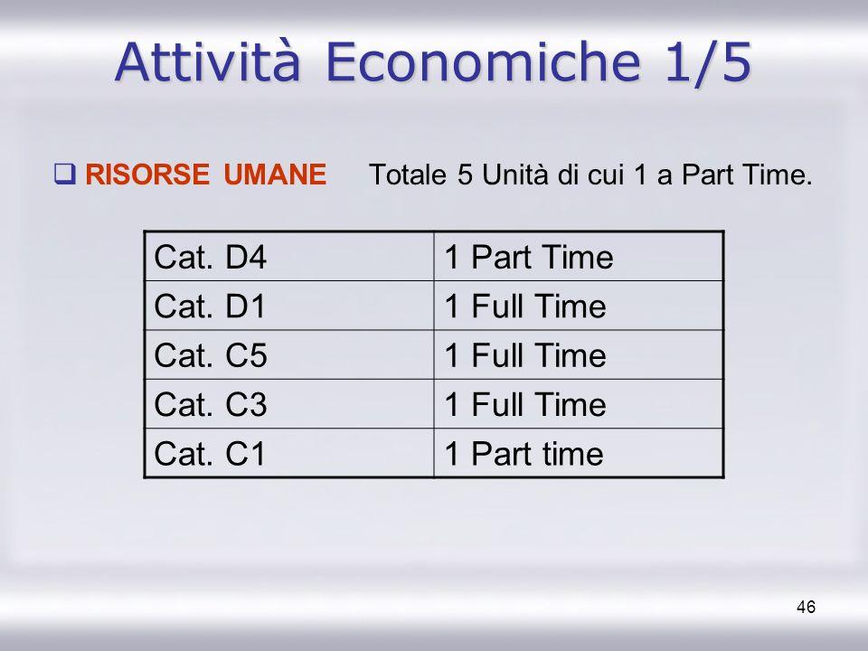 46 Attività Economiche 1/5 RISORSE UMANE Totale 5 Unità di cui 1 a Part Time. Cat. D41 Part Time Cat. D11 Full Time Cat. C51 Full Time Cat. C31 Full T